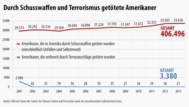 infografik-durch-schusswaffen