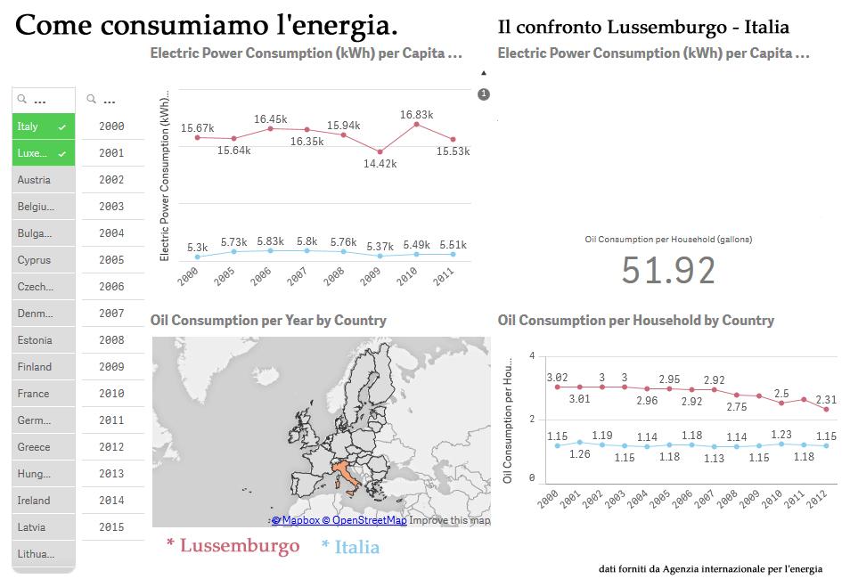 consumo energia confronto Lussemburgo Italia