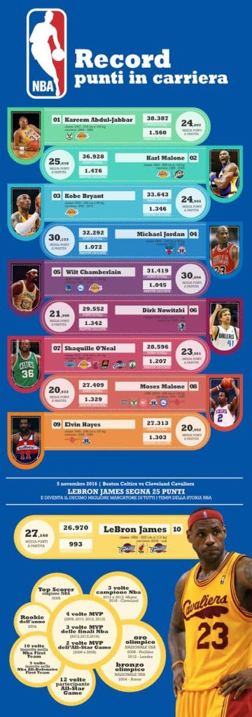infografica-lebron-james