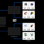 approfondimento playoff Eastern Conference
